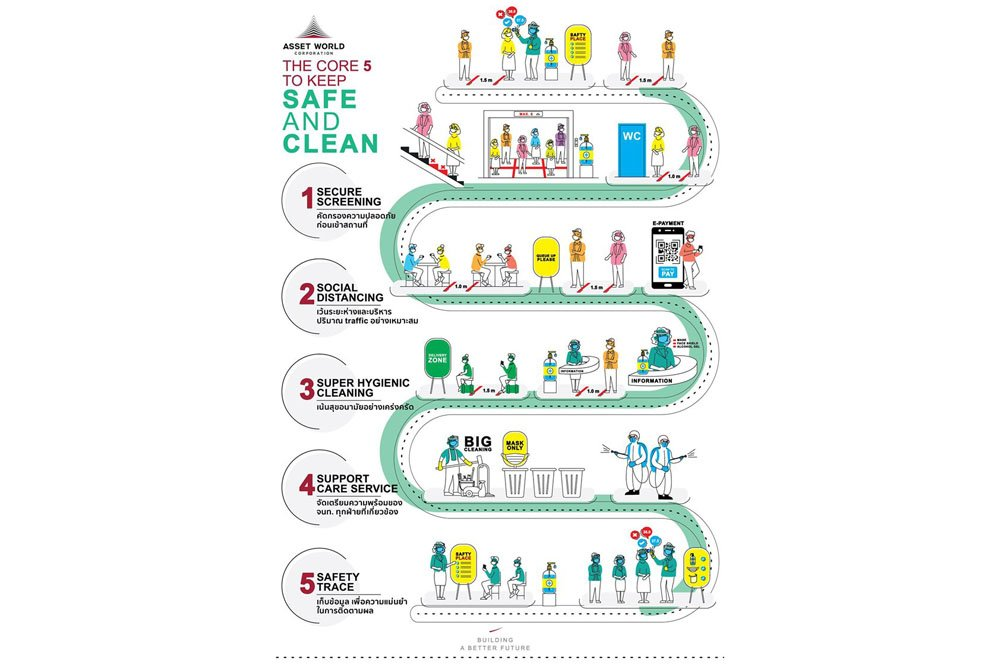 """แอสเสท เวิรด์ คอร์ปอเรชั่น สร้างความมั่นใจด้านสุขอนามัยเต็มรูป ด้วยแผนแม่บท """"The Core 5 for Safety and Clean"""""""